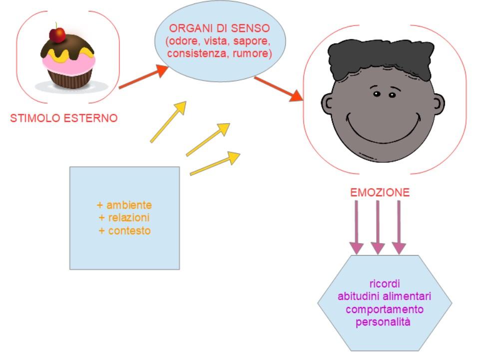 esperienza sensoriale nei bambini